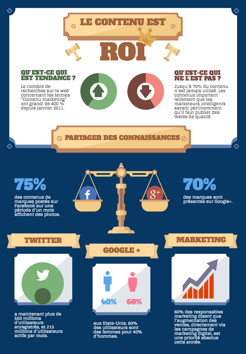 Infographie Le Marketing De Contenu Pour Le Web